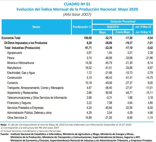 Indice mensual de la produccion nacional