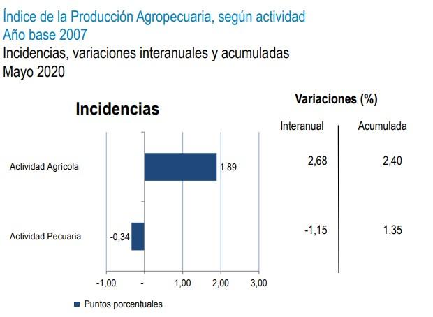 indice de produccion agropecuaria segun actividad