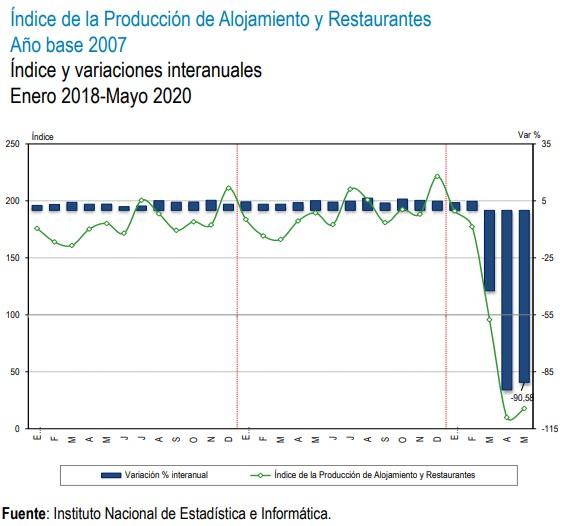 indice de produccion de alojamiento y restaurantes
