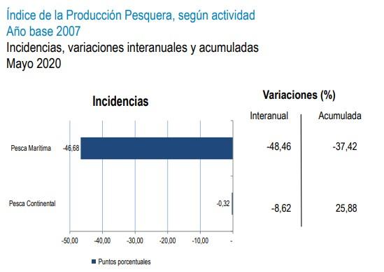indice de produccion pesquera segun actividad