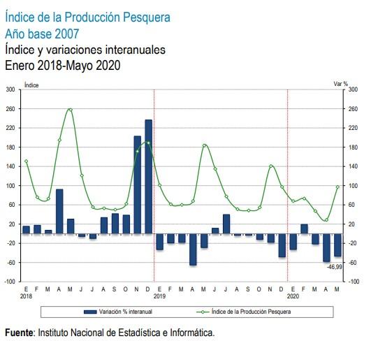 indice de produccion pesquera