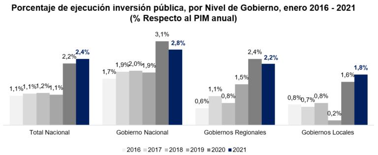ejecucion inversion publica por nivel de gobierno