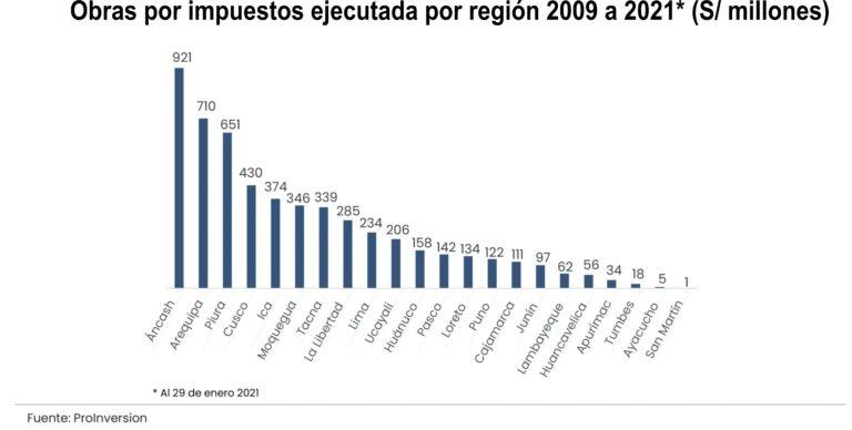 obras por impuestos por regiones