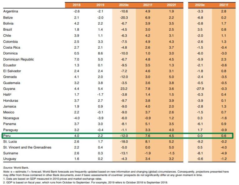 pronostico economico américa latina y el caribe 2