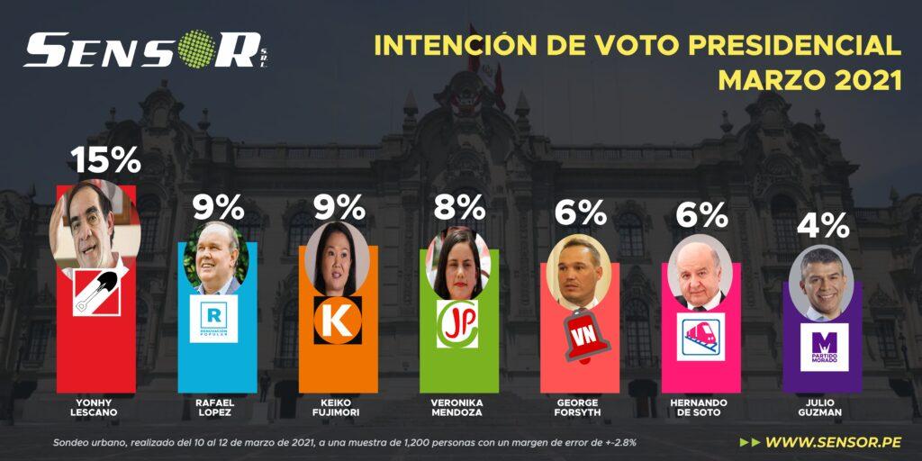 Intención de voto presidencial marzo 2021