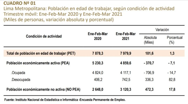 Población ocupada de Lima Metropolitana se redujo en 14,7% en el primer trimestre de 2021