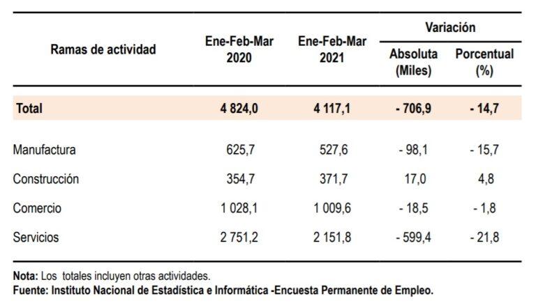 actividades económicas, inei 2021